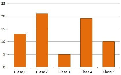 Resultado de imagen de grafico de barras