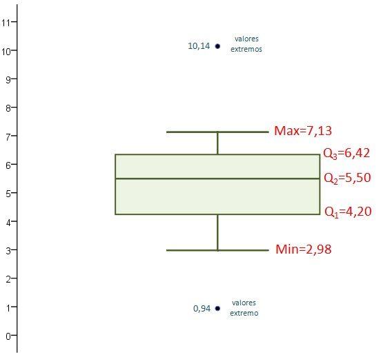 Diagrama de caja