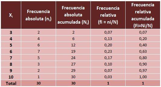 external image ejemplo-tabla-frecuencias.jpg
