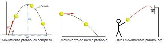 Movimiento parab lico - Tipos de sensores de movimiento ...