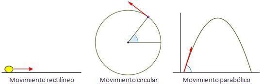 Tipos de movimientos f sica general - Tipos de sensores de movimiento ...