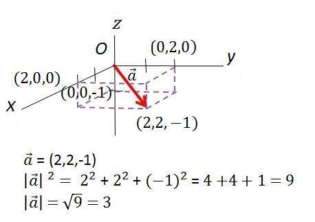m243dulo de un vector