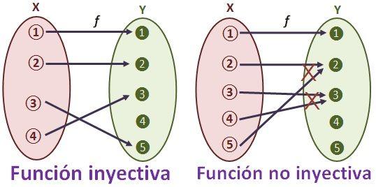 Funciones inyectivas sobreyectivas y biyectivas dibujo de una funcin inyectiva ccuart Images