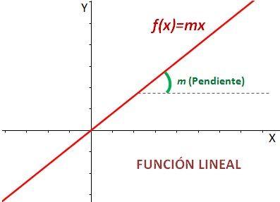 Tipos de funciones no lineales