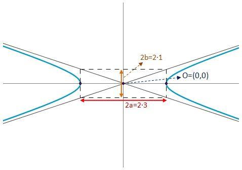 Ecuaci n de una hip rbola for Significado de fuera