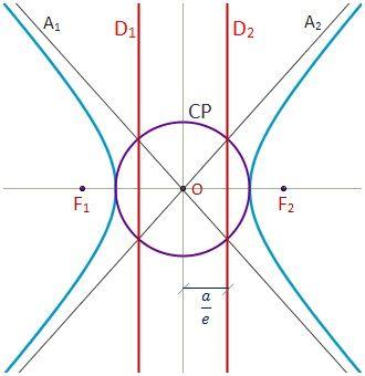 Dibujo de la circunferencia principal y las directrices de la hipérbola.