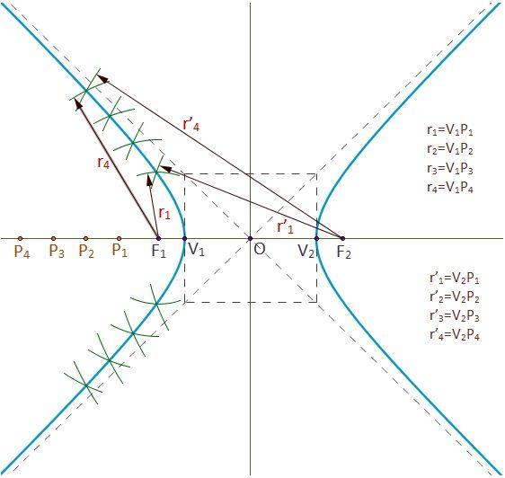 Dibujo de la construcción de los puntos de la hipérbola.