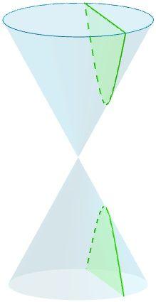 Dibujo de la hipérbola como producto de la intersección del cono con un plano.