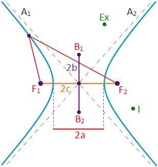 Dibujo de la distancia focal, semieje real, semieje imaginario, asíntotas, puntos interiores y puntos exteriores de la hipérbola
