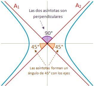 Dibujo de una hipérbola equilátera.