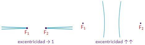 Dibujo de la comparación entre la hipérbola con excentricidad tendiendo a 1 y la que tiene mucha excentricidad