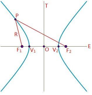 Dibujo de los focos, radio vector, eje focal, eje no transverso, centro y vértices de la hipérbola