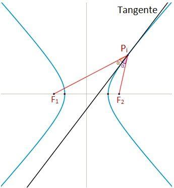 Dibujo de una tangente de la hipérbola.