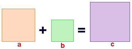 Igualdad de la suma de áres de los cuadrados de los catetos y el área del cuadrado de la hipotenusa en el teorema de Pitágoras