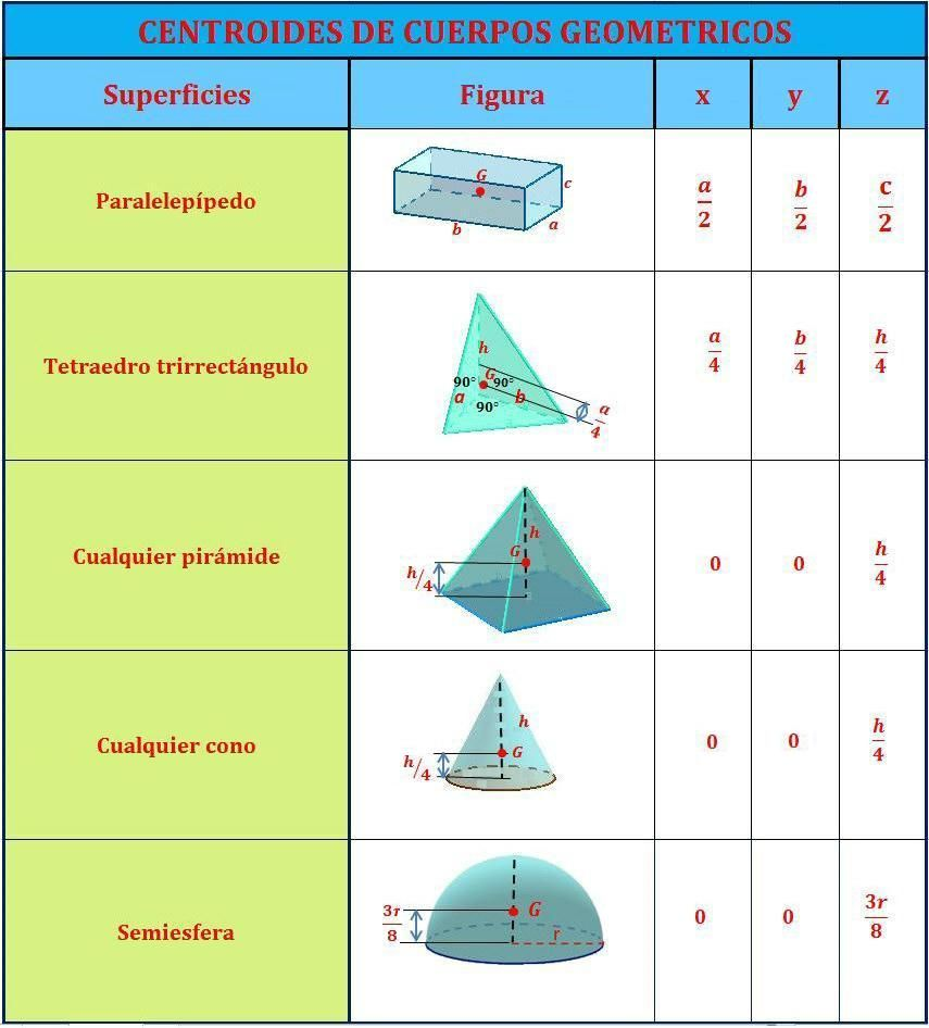 Formulas furthermore Tabla Centroide Cuerpos Geometricas together with Image together with Geom in addition P. on las formulas de figuras geometricas