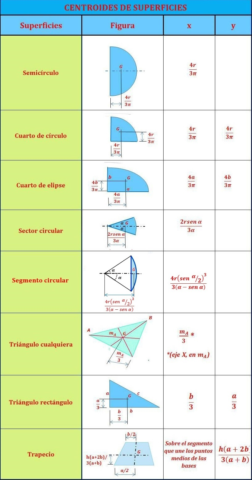 Tabla del centroide de superficies en el plano