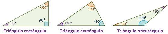 Dibujo de tipos de triángulo según sus ángulos
