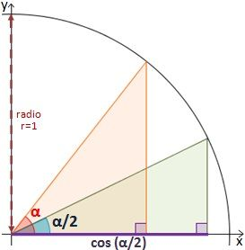 Identidades trigonometricas del seno cuadrado