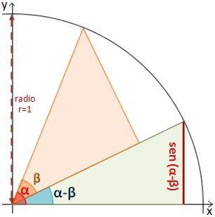 Coseno y seno trigonometria