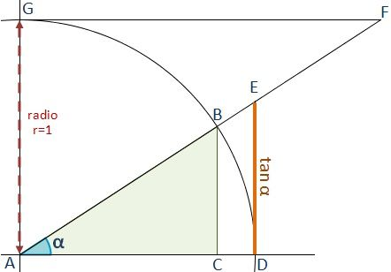 representacion-geometrica-tangente.jpg