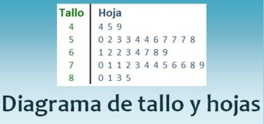Diagrama de tallo y hojas