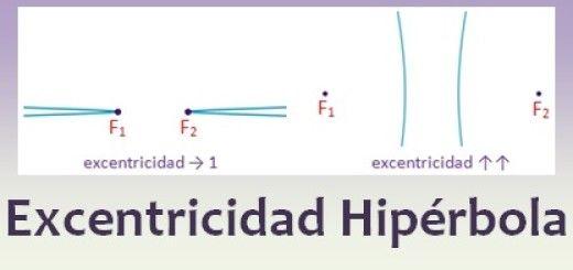 Excentricidad de la hipérbola