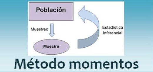 Método de momentos