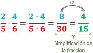 Multiplicación De Fracciones Universo Formulas
