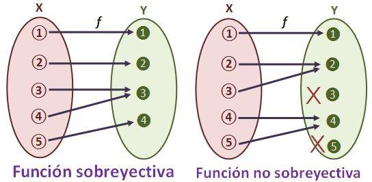 Funciones inyectivas sobreyectivas y biyectivas dibujo de una funcin sobreyectiva ccuart Gallery