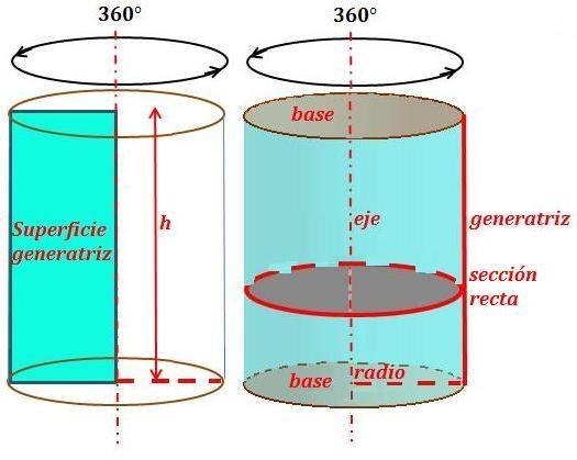 Tipos de cilindros matematicas