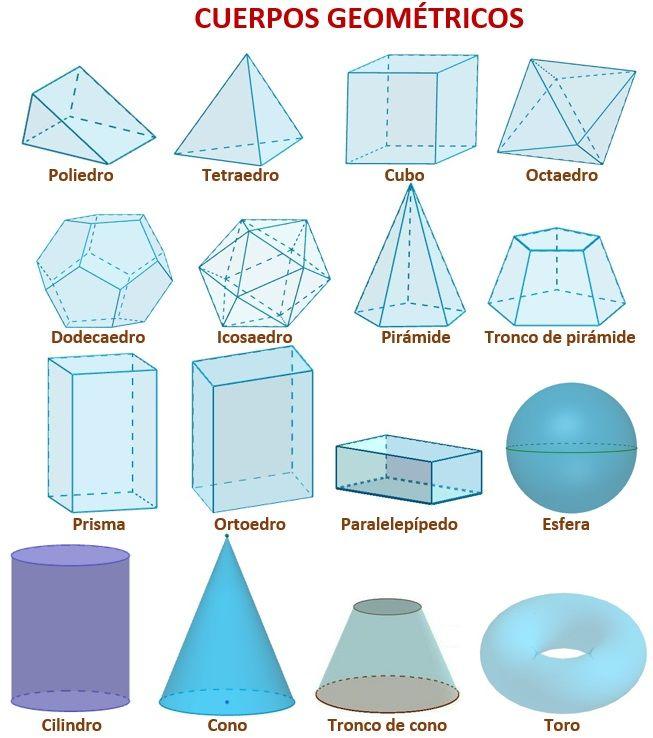 Dibujo de los cuerpos geométricos