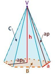 Dibujo de los elementos de la pirámide