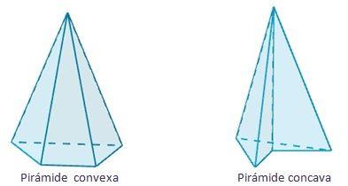 Dibujo de los tipos de pirámide según si son convexas o cóncavas