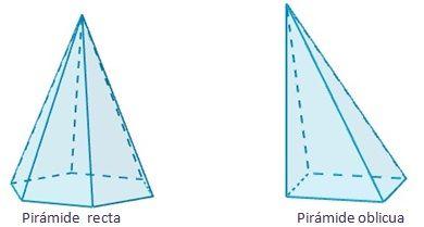 Dibujo del tipo de pirámides según si son rectas u oblicuas