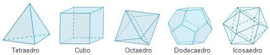 Dibujo de los tipos de poliedros regulares
