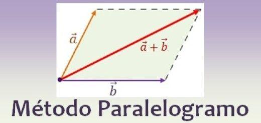 Método del paralelogramo