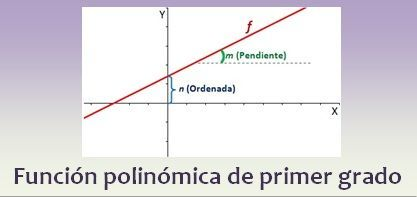 Función polinómica de primer grado