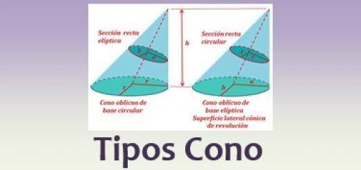 Tipos de cono