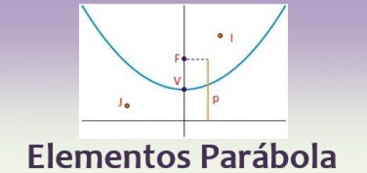 Elementos de una parábola