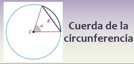Cuerda de la circunferencia